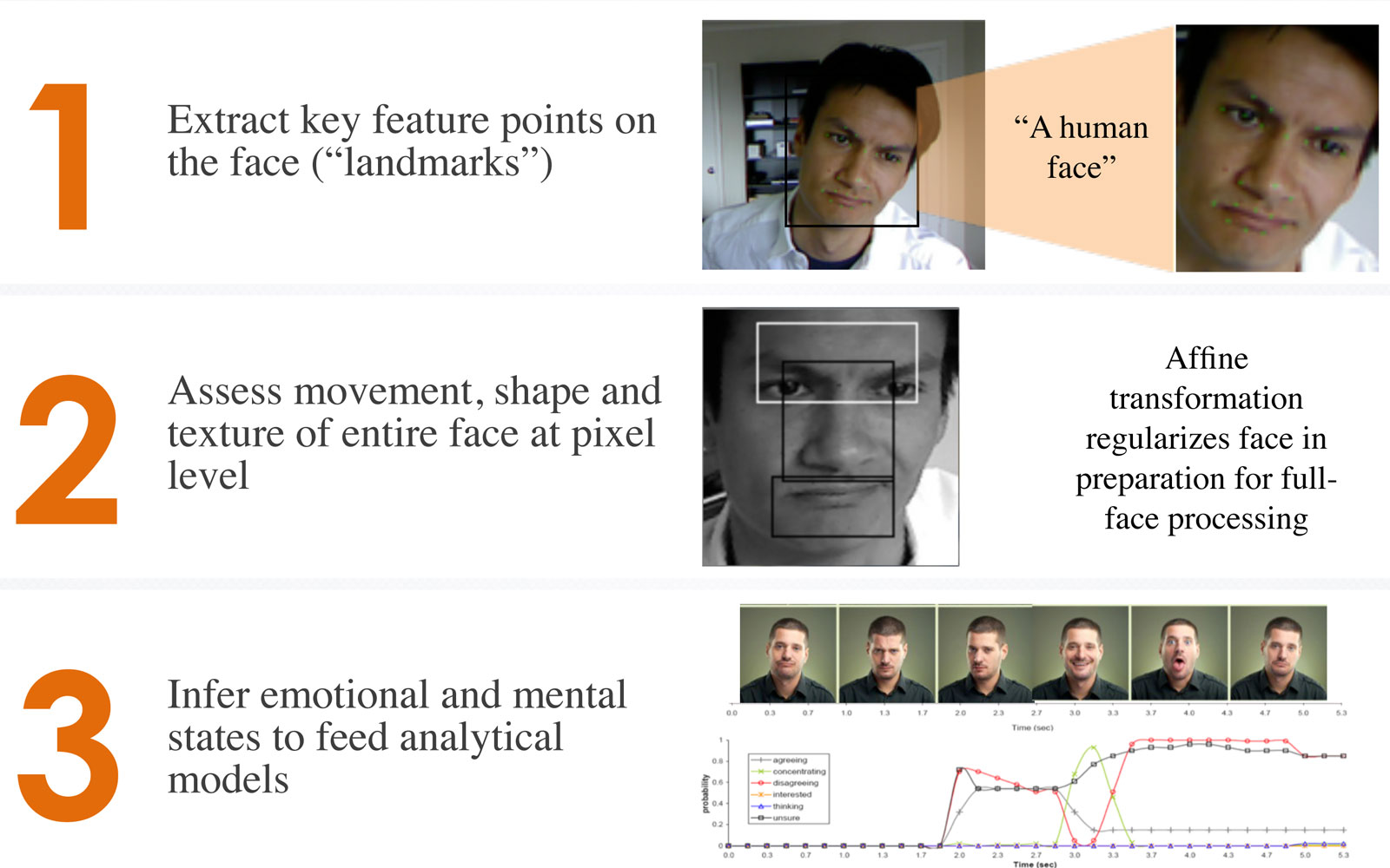 Affdex facial coding for emotionally intelligent software