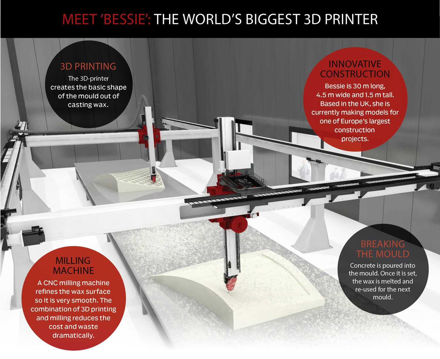 world's largest 3D printer