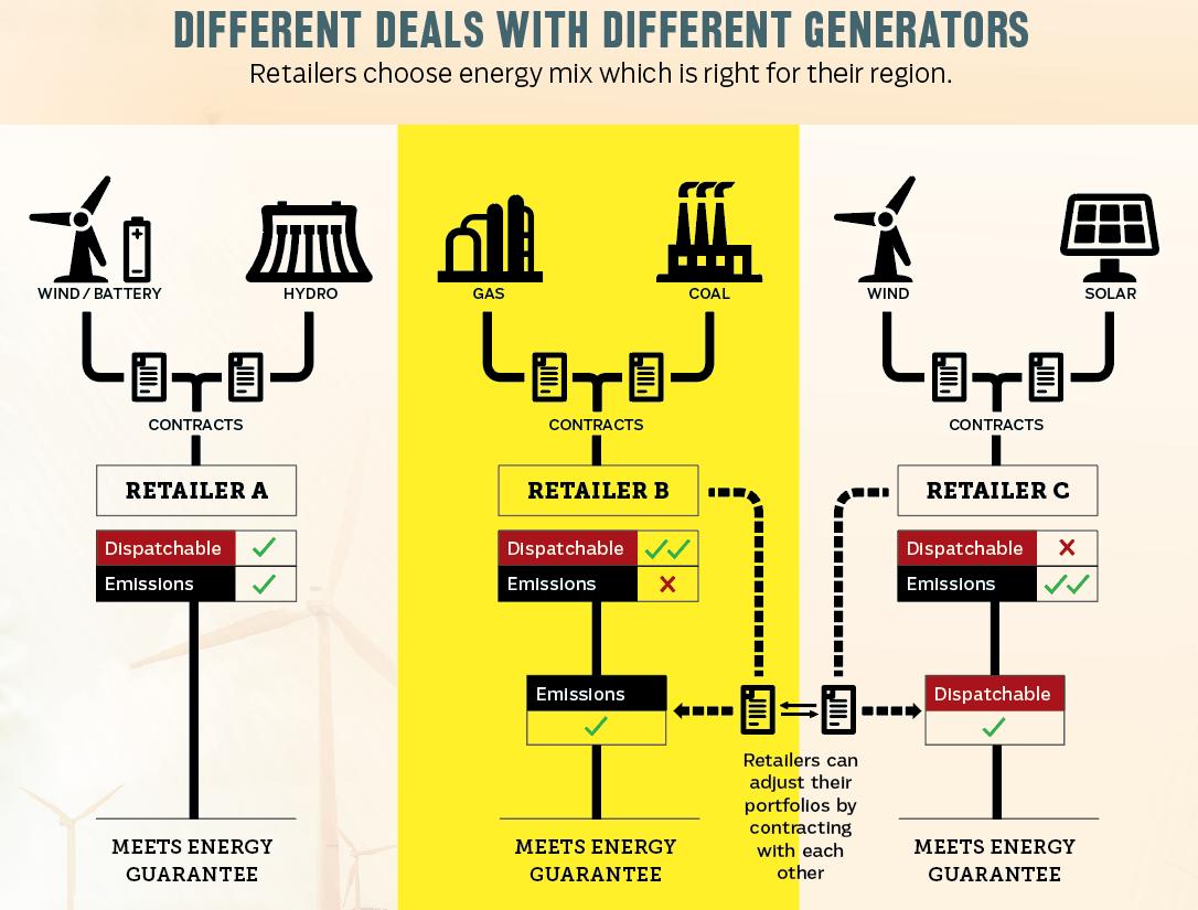 energy mix under the National Energy Guarantee